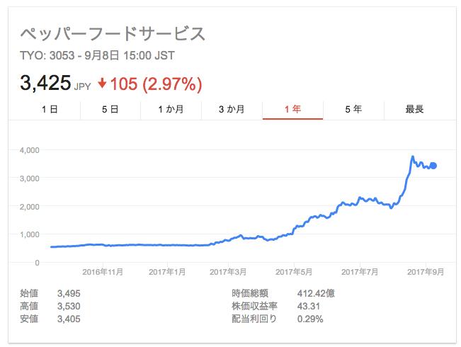 ペッパーフード チャート